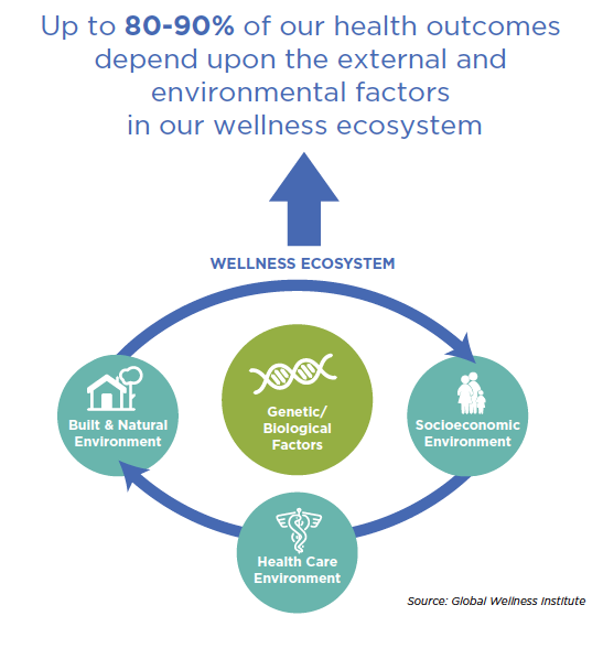 Global Wellness Institute research 90 percent health affected by environmental factors